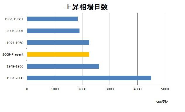 ふくろう通信20151207グラフ